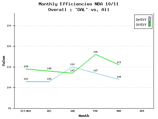 Monthly Efficiencies NBA 10/11 Dallas Mavericks