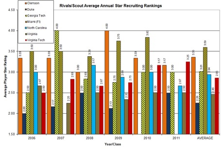 Annual_individual_star_recruiting_ratings_medium