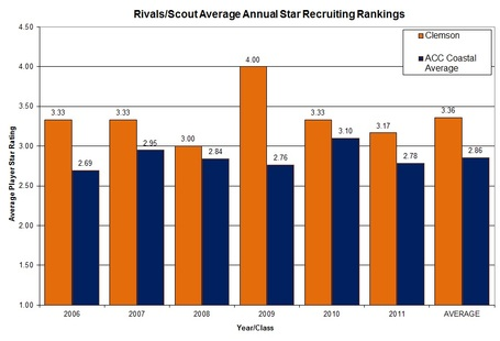 Team_star_rating_graph_clem_vs_acc_coastal_medium