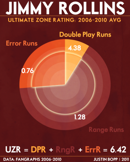 Ultimate_zone_rating_-_jimmy_rollins_medium