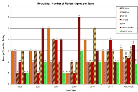 Players_signed_individual_teams_graph_clem_vs_nonacc_medium