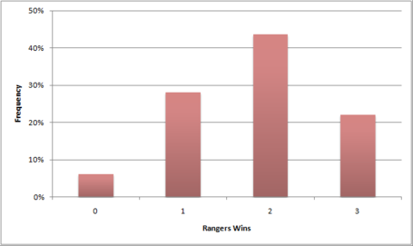 Rangerswins_medium