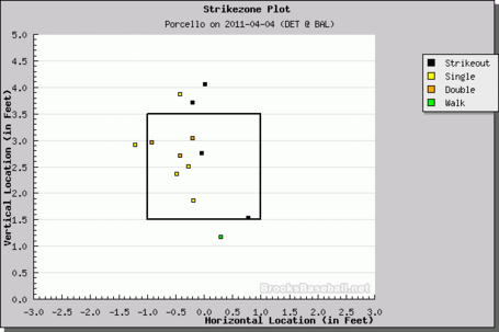 Porcello-pitch-results_medium