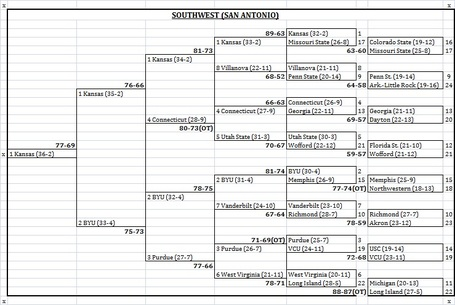 96-team_bracket_2011__southwest_bracket_results__medium