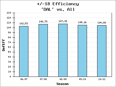 Margin Efficiencies +/-18 for DAL over the last 5 years