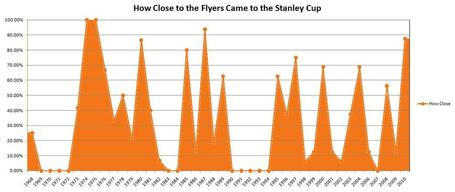 Flyers_playoff_success_by_year_medium