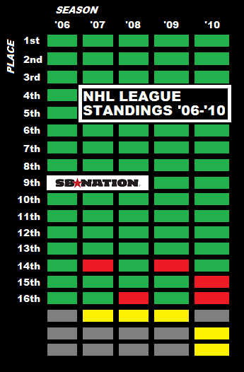 Nhlgrid_medium