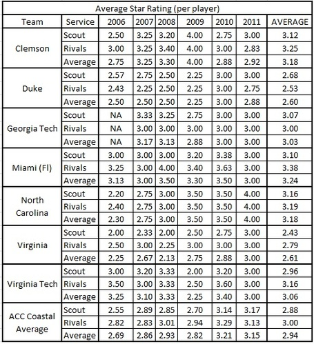 Players_star_rating_table_clem_vs_acc_coastal_medium