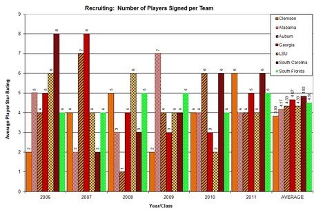 Players_signed_individual_team_graph_clem_vs_non_acc_medium
