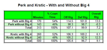 Perk_and_krstic_stats_medium
