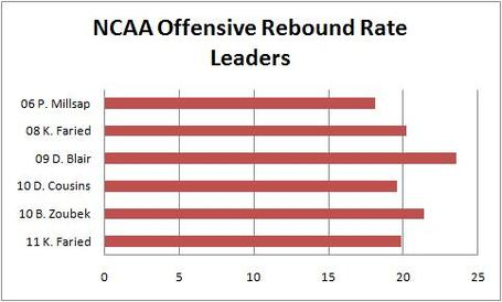 Ncaa_offensive_rebound_rate_leaders_medium