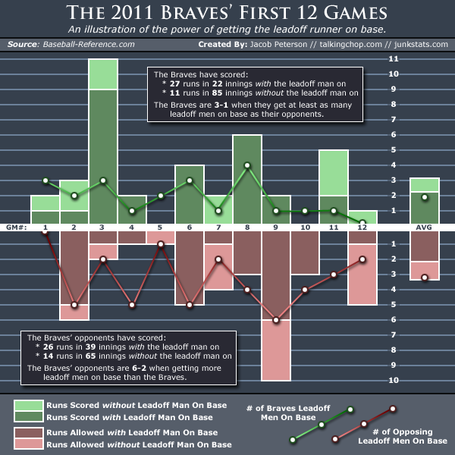 Braves-leadoff-innings-2011-v2_medium