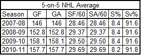 Nhl_5on5_team_stats_2007-2011
