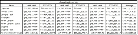 Acc_annual_operating_expense_table_medium