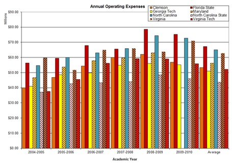 Acc_annual_operating_expenses_graph_medium