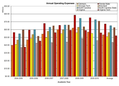 Acc_annual_operating_expenses_graph_medium