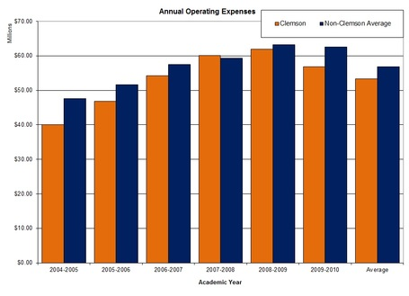 Acc_annual_operating_expenses_graph_clem_v_nonclem_medium