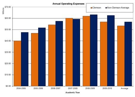 Acc_annual_operating_expenses_graph_clem_v_nonclem_medium