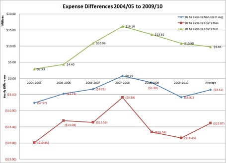 Expense_differences_medium