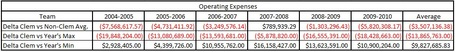 Delta_operating_expenses_medium