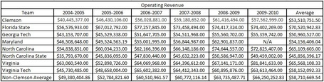 Acc_annual_operating_revenue_table_medium