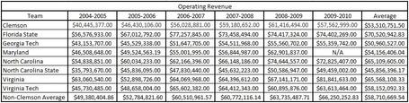 Acc_annual_operating_revenue_table_medium