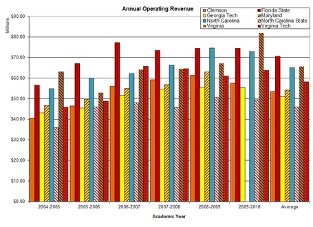 Acc_annual_operating_revenue_graph_medium