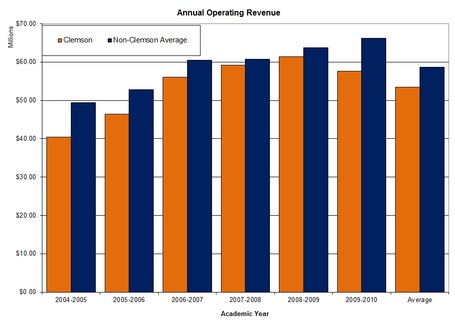 Acc_annual_operating_revenue_graph_clem_v_nonclem_medium