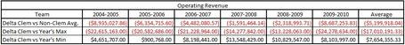 Delta_operating_revenues_medium