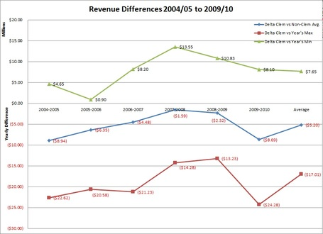Revenue_differences_medium
