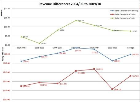 Revenue_differences_medium