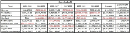 Acc_annual_operating_profits_table_medium