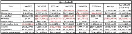 Acc_annual_operating_profits_table_medium