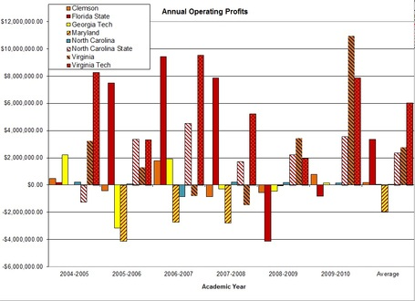 Acc_annual_operating_profits_graph_medium