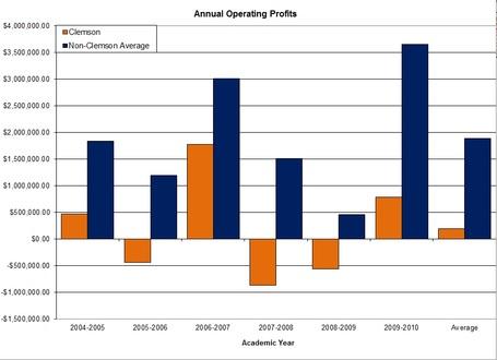 Acc_annual_operating_profits_graph_clem_v_nonclem_medium