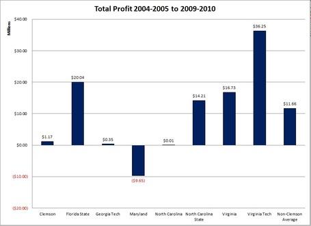Acc_annual_operating_profits_total_profit_medium