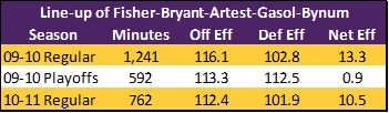Lakers_-_healthy_bynum_vs_not_stats_medium