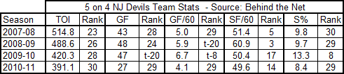 Devils_5on4_team_stats_2007-2011