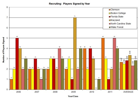 Players_signed_individual_team_graph_clem_vs_acc_atlantic_medium