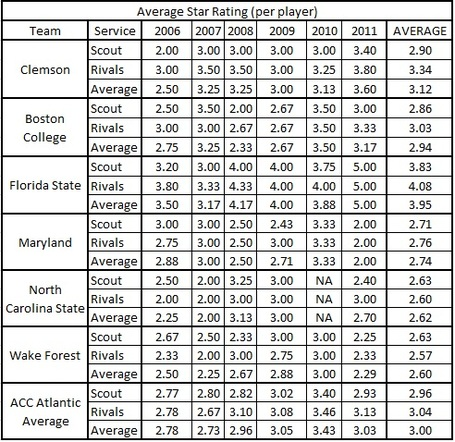 Players_star_rating_table_clem_vs_acc_atlantic_medium