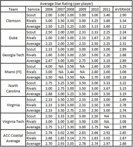 Players_star_rating_table_clem_vs_acc_coastal_medium