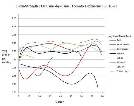 Getting_defensive_toronto_es_2010-11_medium