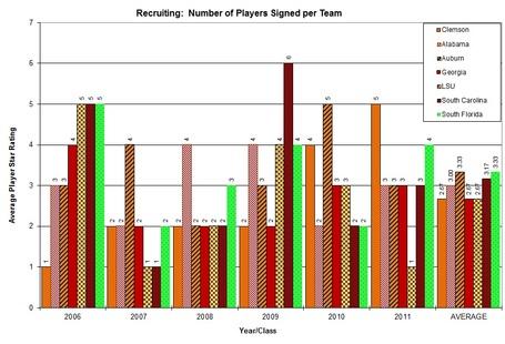 Players_signed_individual_team_graph_clem_vs_nonacc_medium