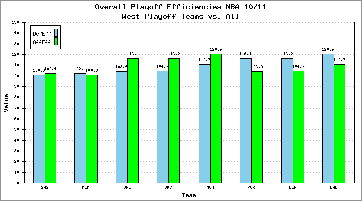 Overall Playoff Efficiencies NBA 10/11 West Playoff Teams
