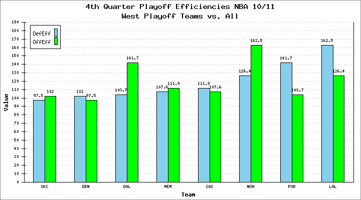 4th Quarter Playoff Efficiencies NBA 10/11 West Playoff Teams