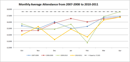 4yearmonthlyaverageattendance_medium