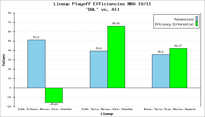 Lineup Playoff Efficiencies NBA 10/11 Dallas Mavericks