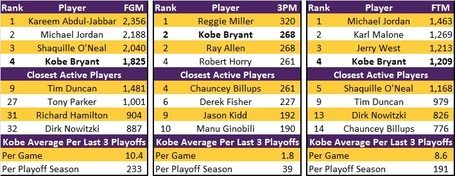 All_time_playoff_scoring_detailed_medium