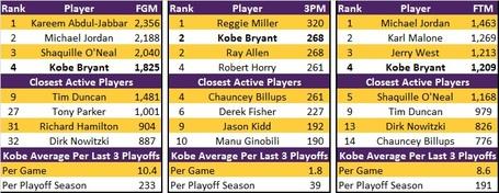 All_time_playoff_scoring_detailed_medium
