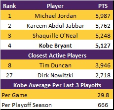 All_time_playoff_scoring_medium